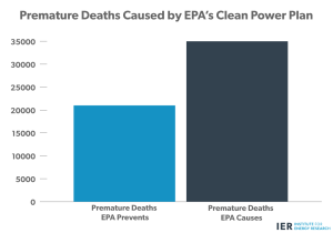Premature-Deaths-Caused-by-EPAs-Clean-Power-Plan