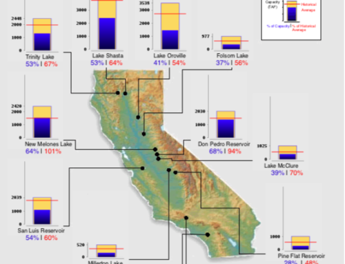 Grimes: California Releasing Water from Reservoirs, Claiming Drought Conditions